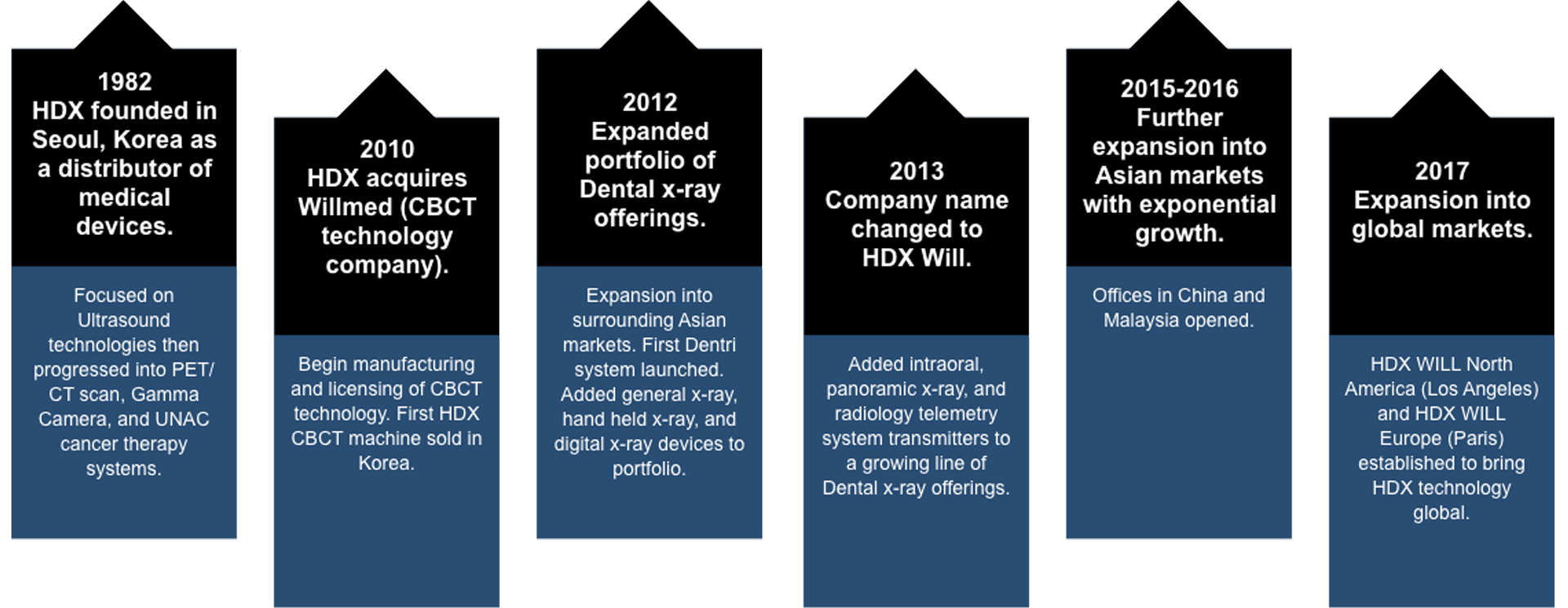 Timeline of years for HDX will history